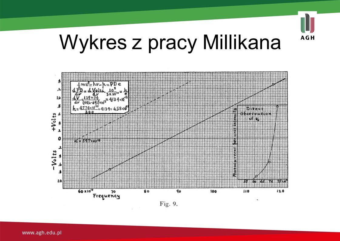 Wykres z pracy Millikana