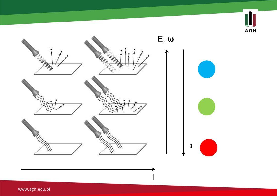 E, ω Efekt wybijania elektronu zachodził dla fali powyżej pewnej energii.