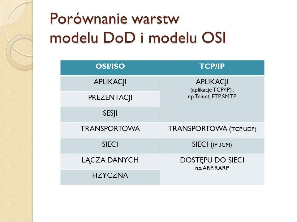 Porównanie warstw modelu DoD i modelu OSI