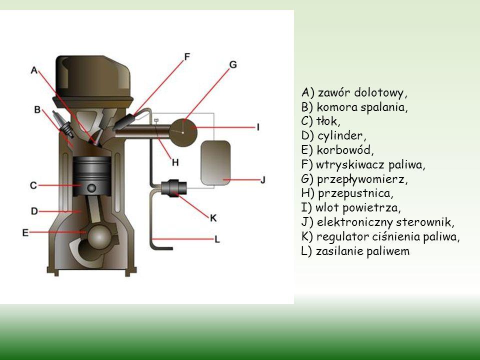 A) zawór dolotowy, B) komora spalania, C) tłok, D) cylinder, E) korbowód, F) wtryskiwacz paliwa, G) przepływomierz, H) przepustnica, I) wlot powietrza, J) elektroniczny sterownik, K) regulator ciśnienia paliwa, L) zasilanie paliwem