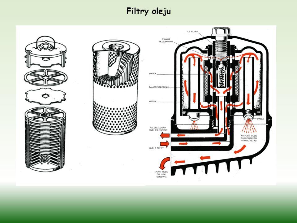 Filtry oleju