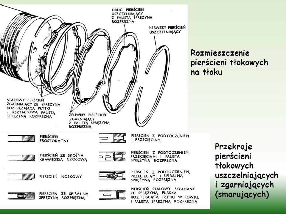 Rozmieszczenie pierścieni tłokowych na tłoku