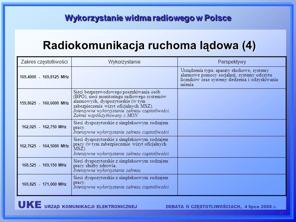 Radiokomunikacja ruchoma lądowa (4)