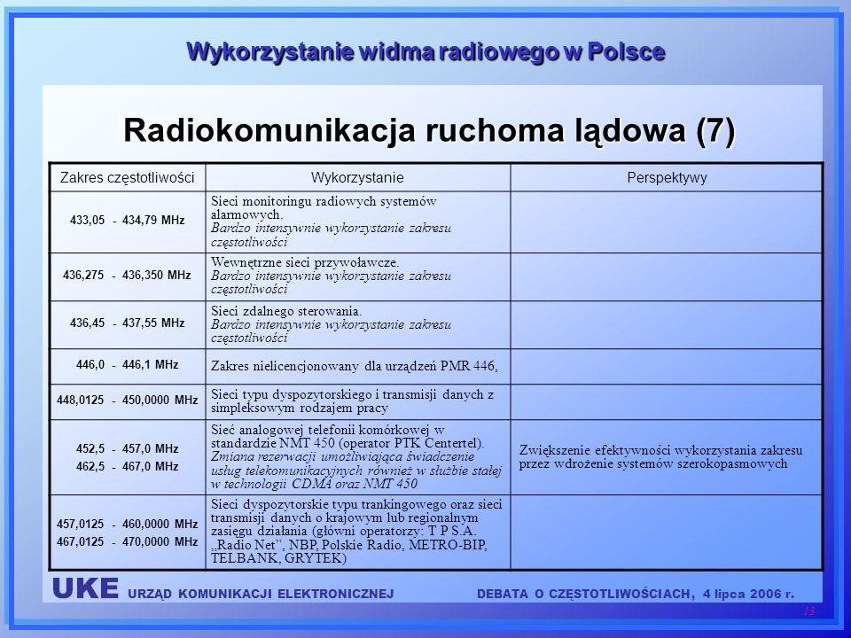 Radiokomunikacja ruchoma lądowa (7)