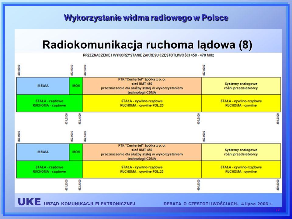 Radiokomunikacja ruchoma lądowa (8)