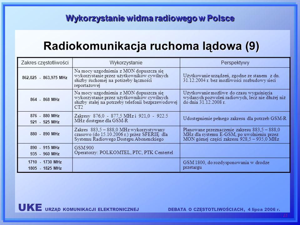 Radiokomunikacja ruchoma lądowa (9)