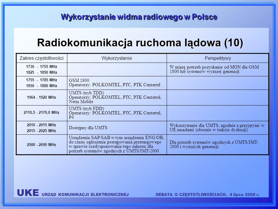 Radiokomunikacja ruchoma lądowa (10)