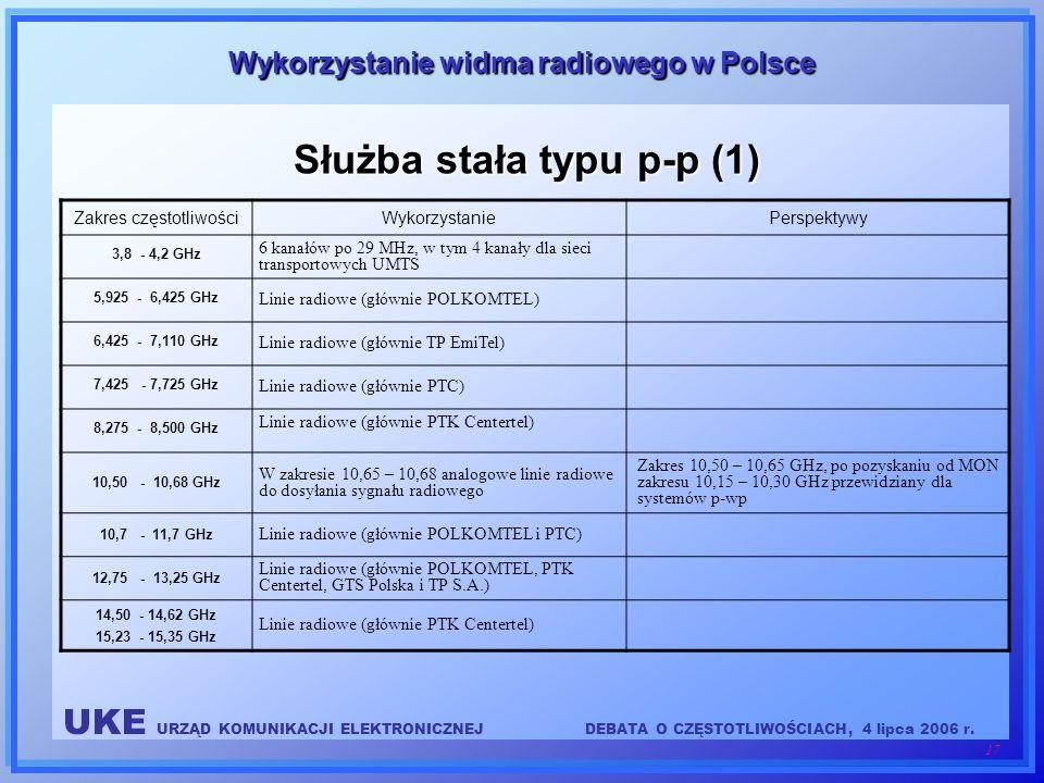 Służba stała typu p-p (1)