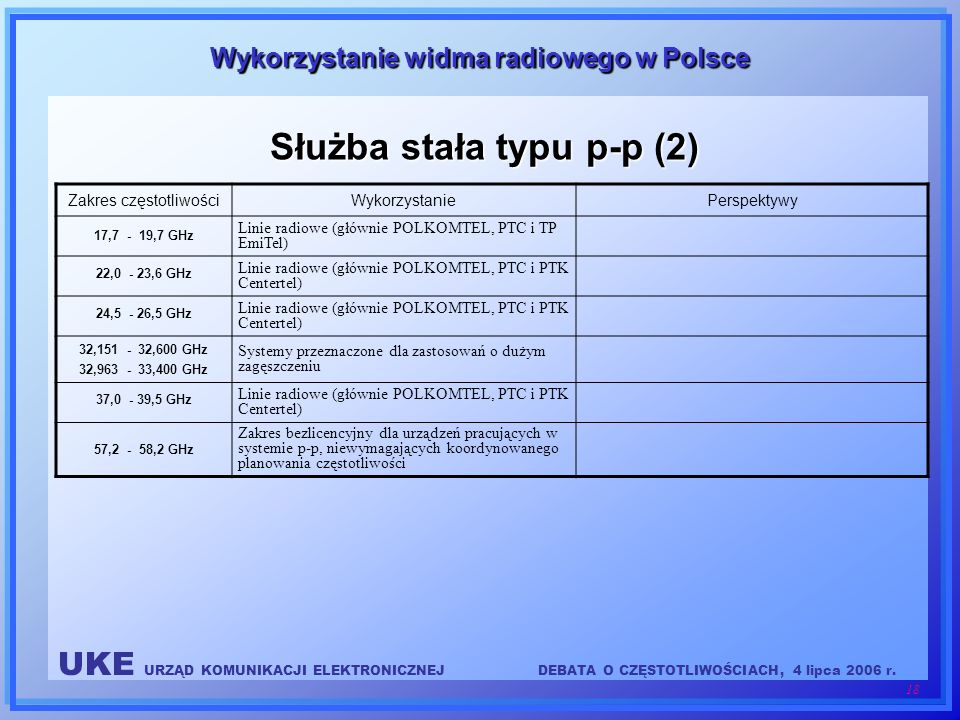 Służba stała typu p-p (2)