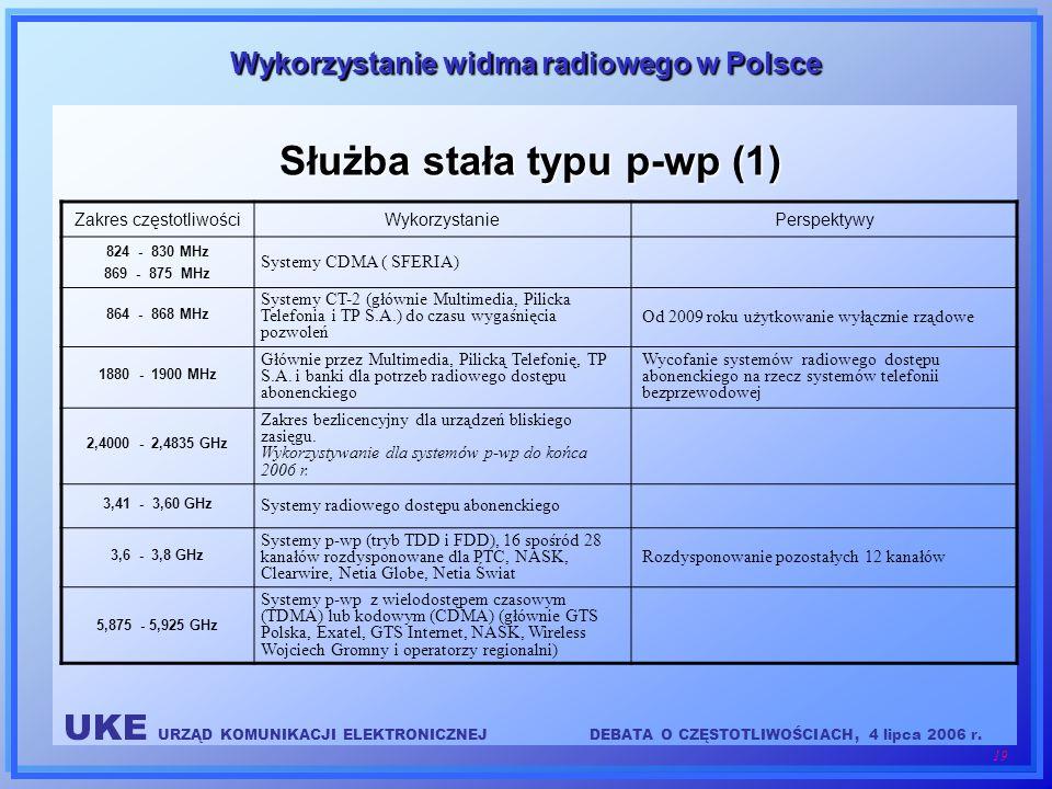 Służba stała typu p-wp (1)