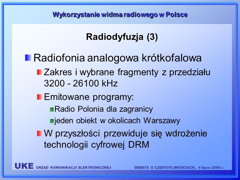 Radiofonia analogowa krótkofalowa