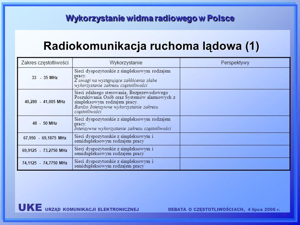 Radiokomunikacja ruchoma lądowa (1)