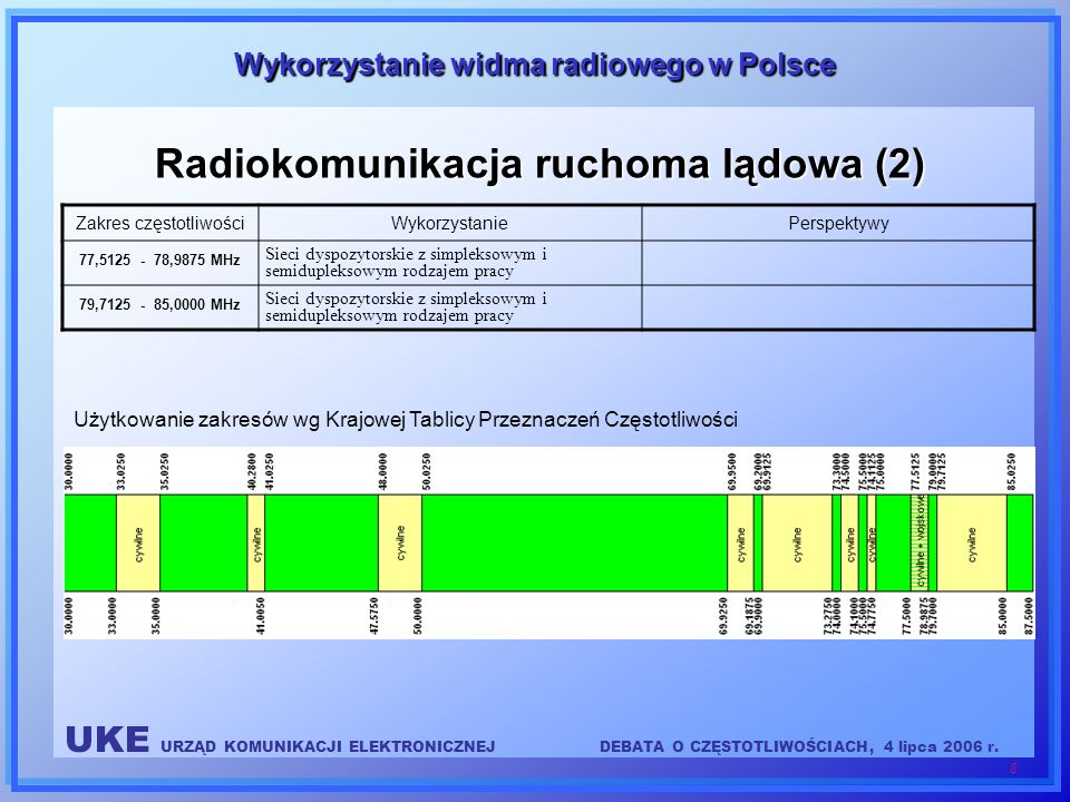 Radiokomunikacja ruchoma lądowa (2)