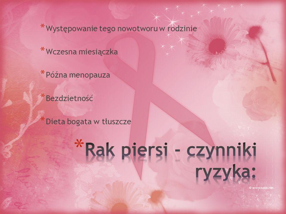 Rak piersi - czynniki ryzyka: