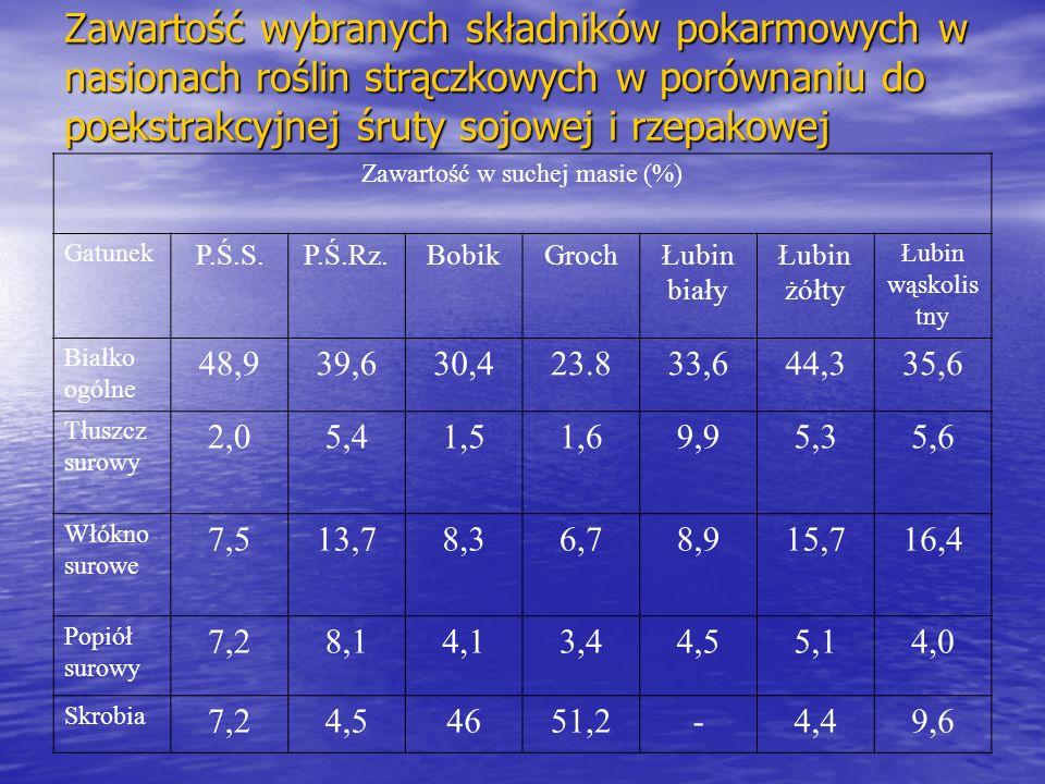 Zawartość w suchej masie (%)
