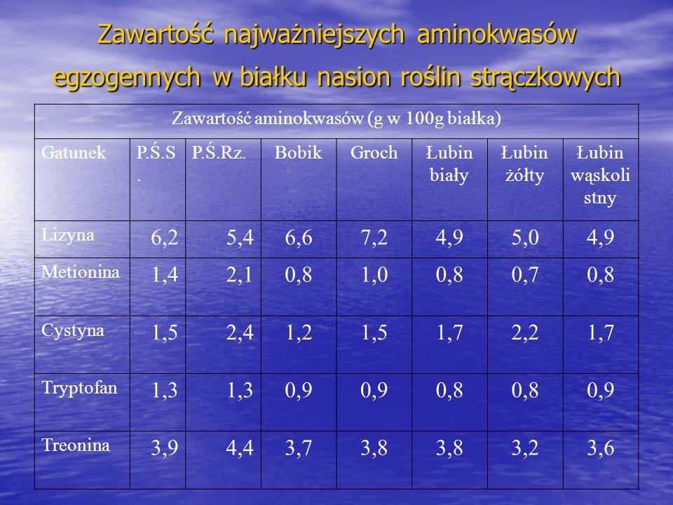 Zawartość aminokwasów (g w 100g białka)