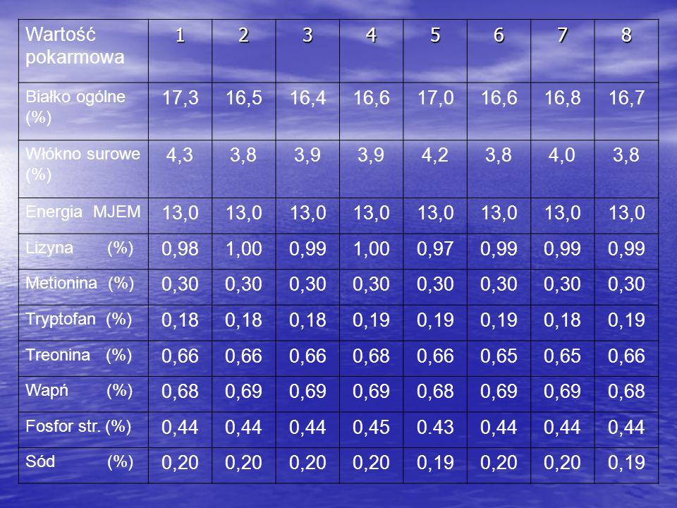 Wartość pokarmowa 1. 2. 3. 4. 5. 6. 7. 8. Białko ogólne (%) 17,3. 16,5. 16,4. 16,6.