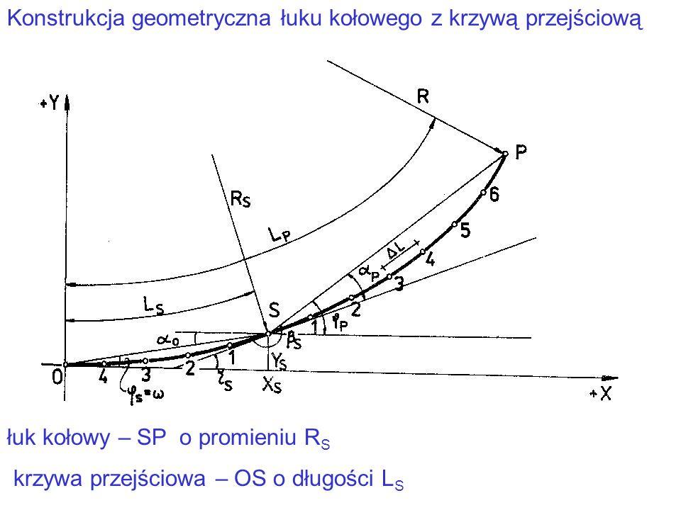 Konstrukcja geometryczna łuku kołowego z krzywą przejściową