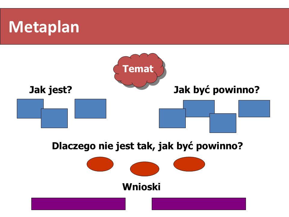 Metaplan Temat Jak jest Jak być powinno