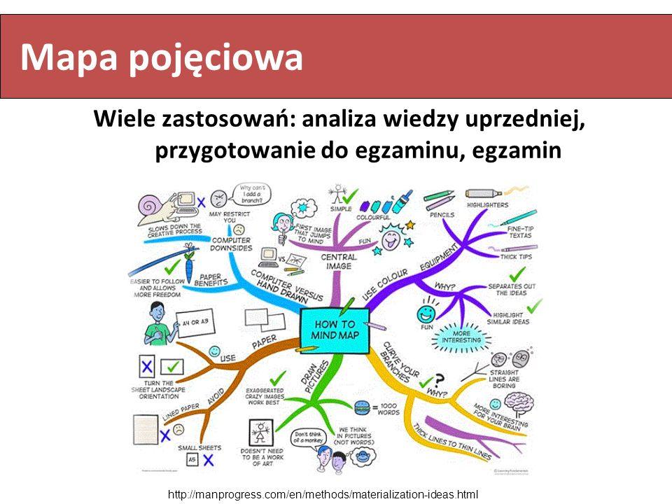 Mapa pojęciowa Wiele zastosowań: analiza wiedzy uprzedniej, przygotowanie do egzaminu, egzamin.