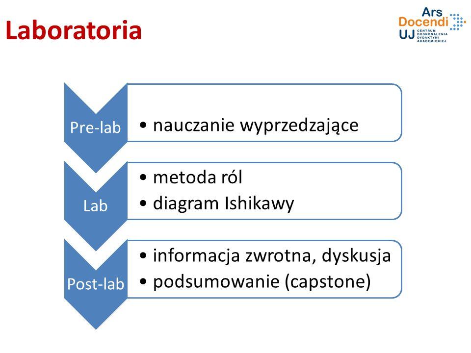 Laboratoria Pre-lab nauczanie wyprzedzające Lab metoda ról