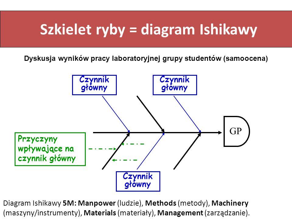 Szkielet ryby = diagram Ishikawy