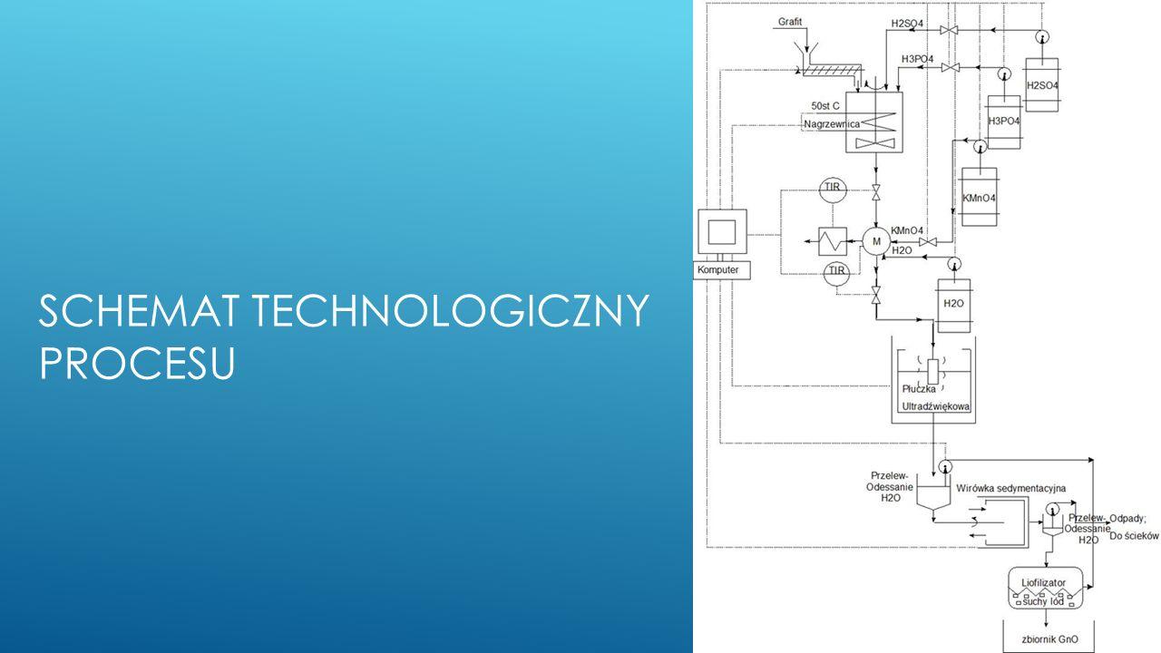 Schemat technologiczny procesu