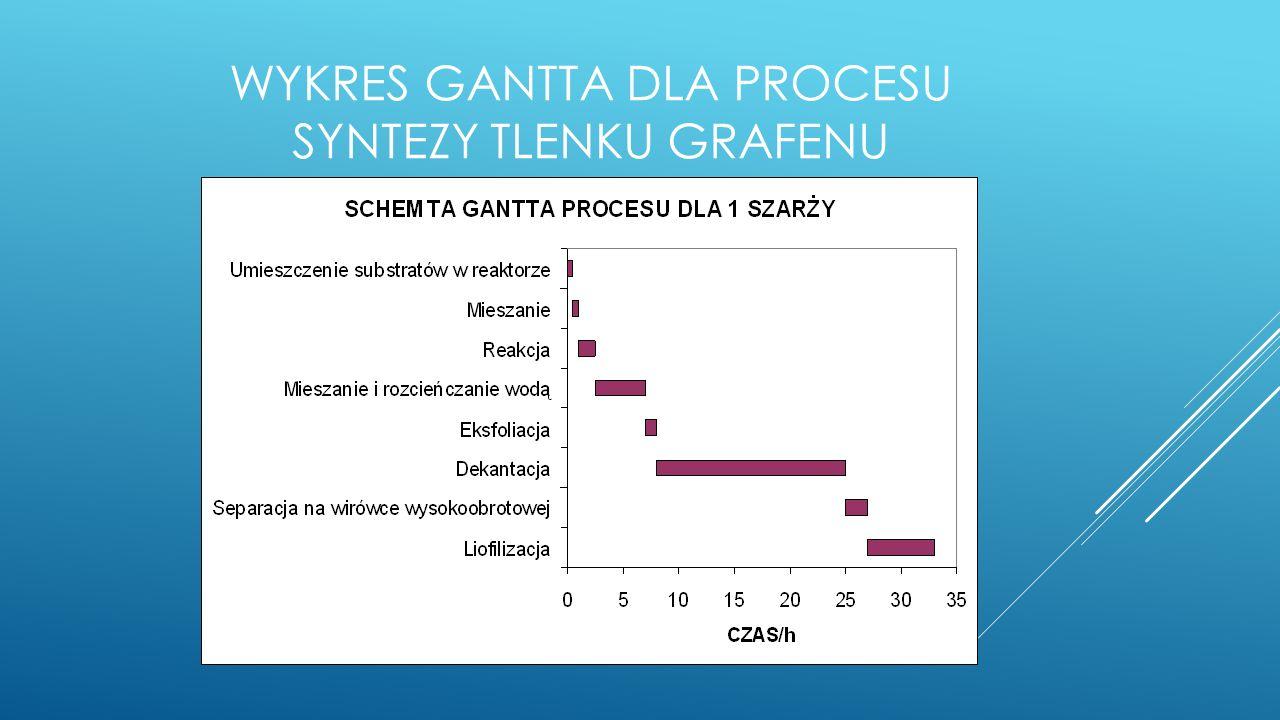 Wykres Gantta dla procesu syntezy tlenku grafenu