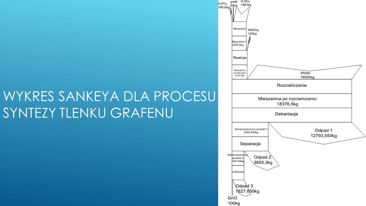 Wykres sankeya dla procesu syntezy tlenku grafenu
