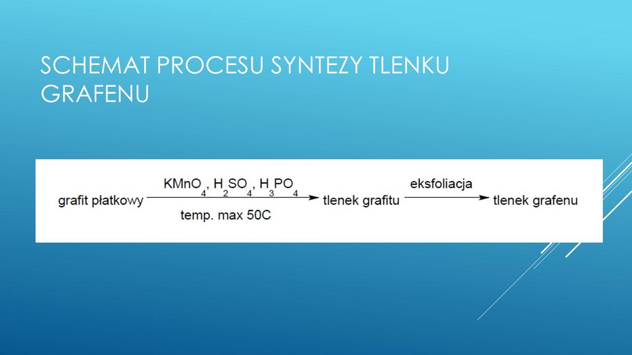schemat procesu syntezy tlenku grafenu