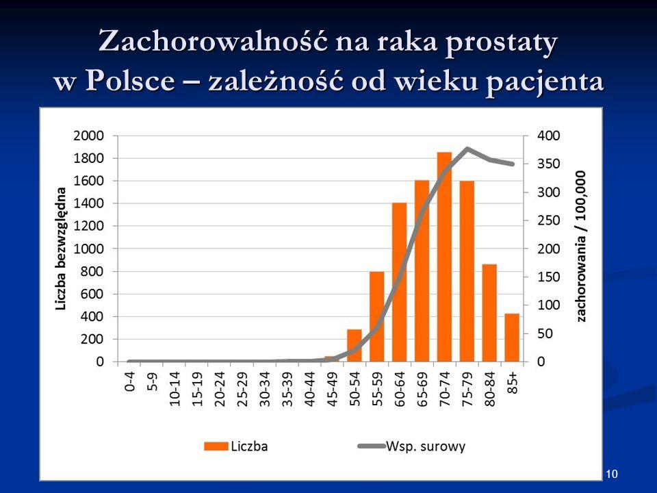Zachorowalność na raka prostaty w Polsce – zależność od wieku pacjenta