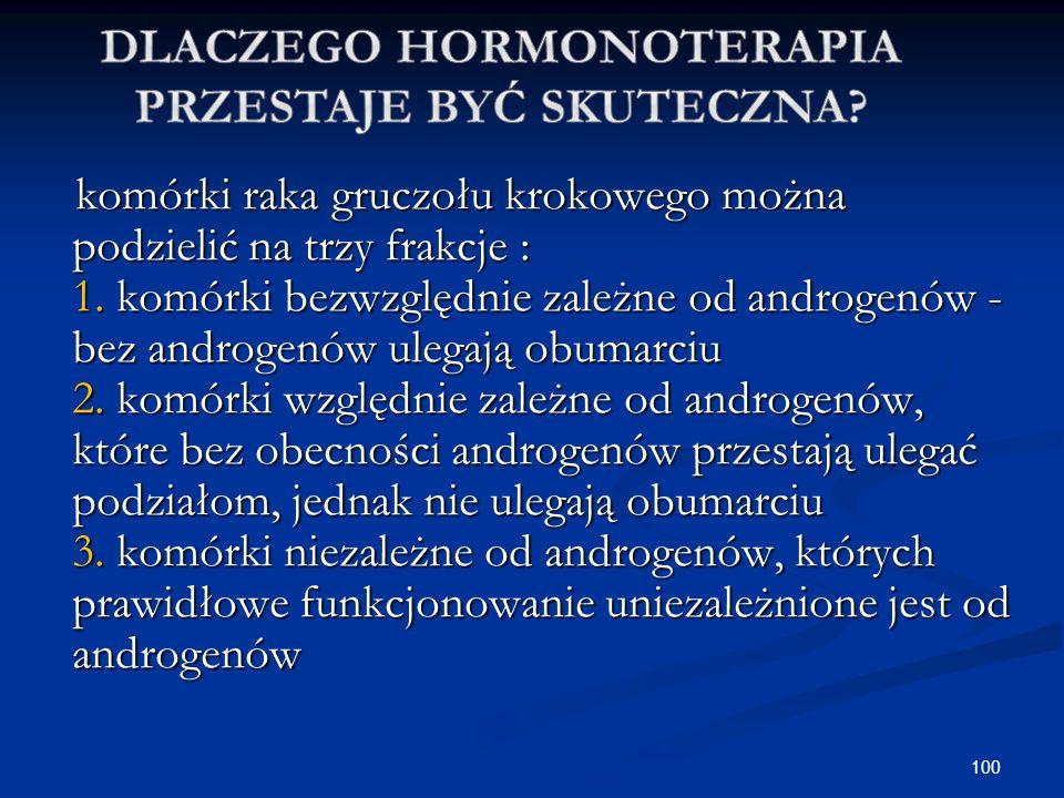 Dlaczego Hormonoterapia przestaje być skuteczna