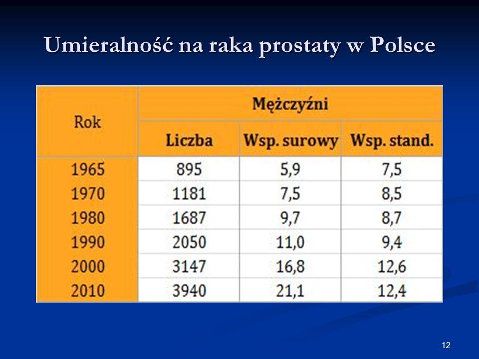 Umieralność na raka prostaty w Polsce