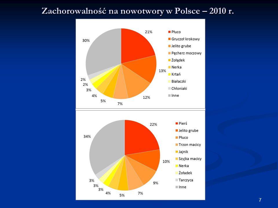 Zachorowalność na nowotwory w Polsce – 2010 r.