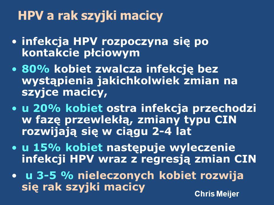 HPV a rak szyjki macicy infekcja HPV rozpoczyna się po kontakcie płciowym.