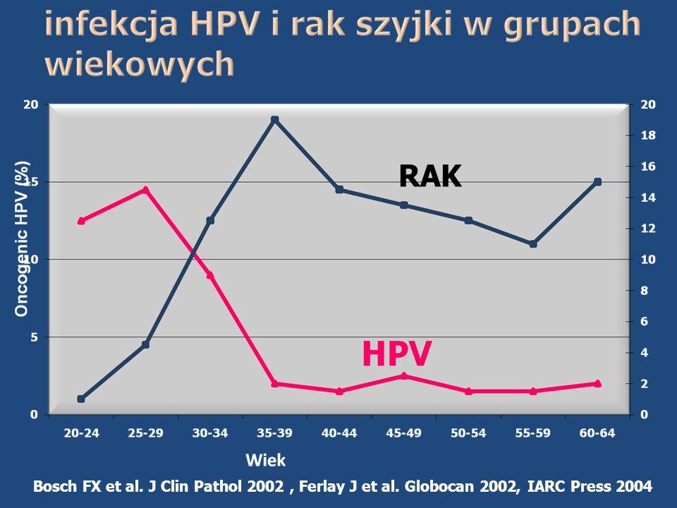 infekcja HPV i rak szyjki w grupach wiekowych