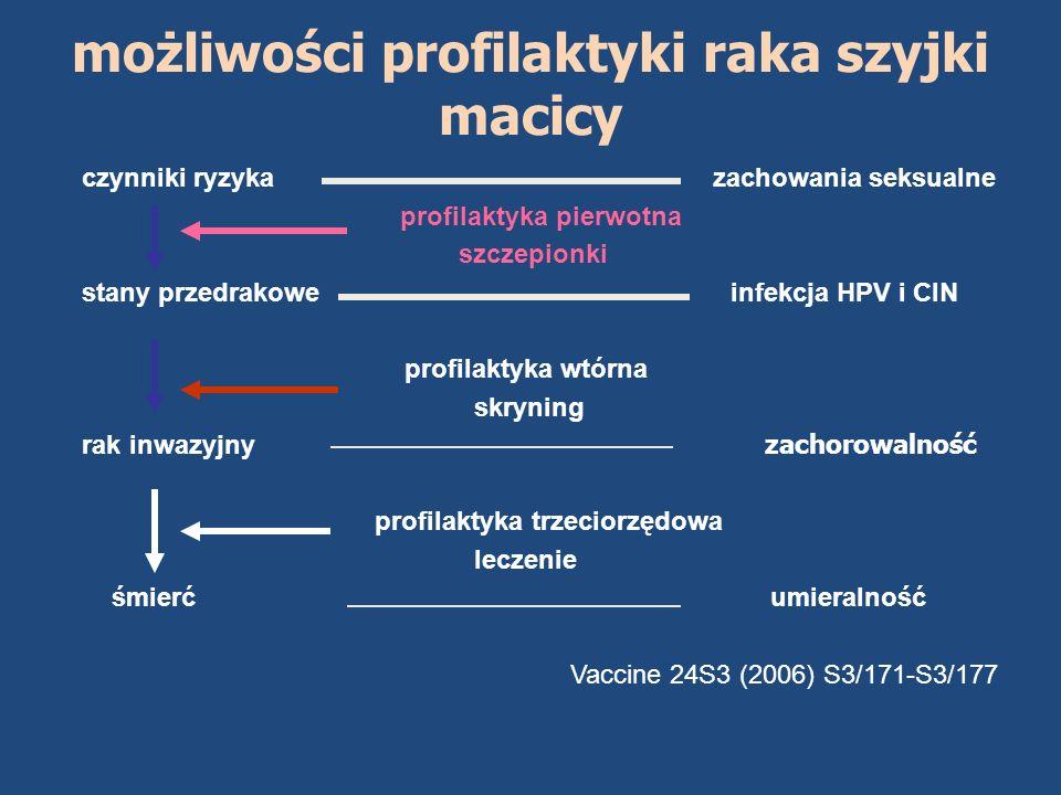 możliwości profilaktyki raka szyjki macicy