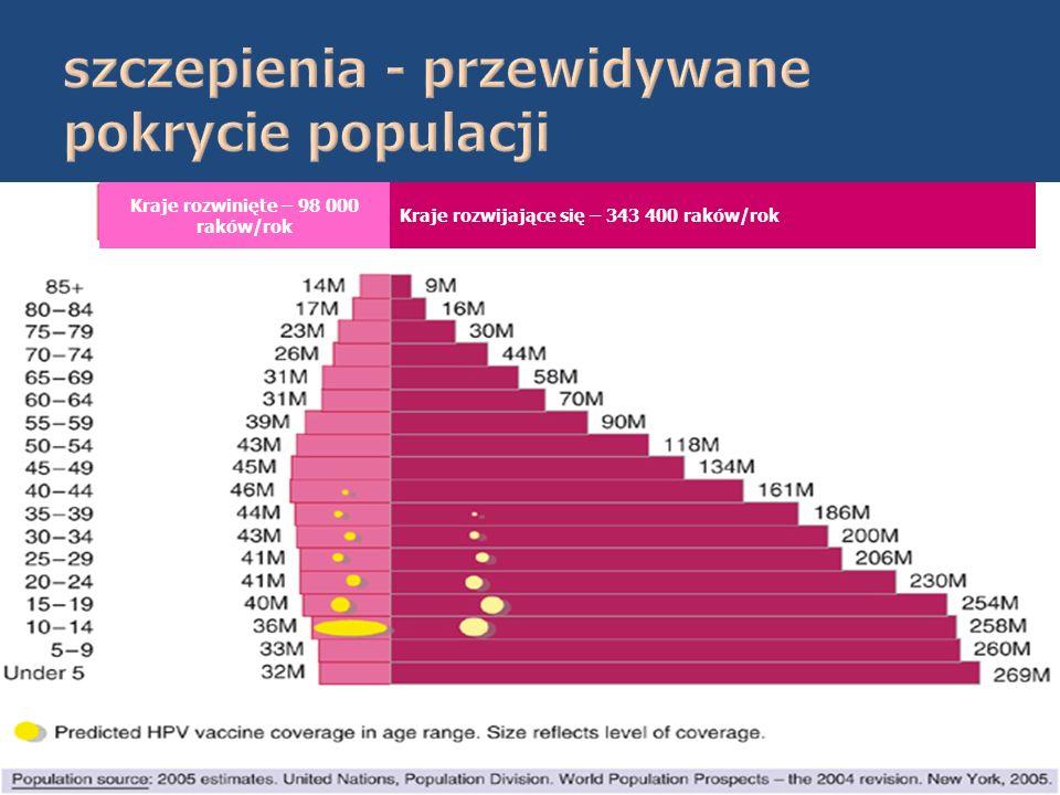 szczepienia - przewidywane pokrycie populacji