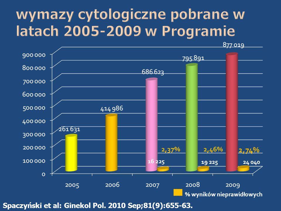 wymazy cytologiczne pobrane w latach 2005-2009 w Programie