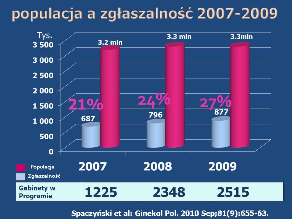 populacja a zgłaszalność 2007-2009