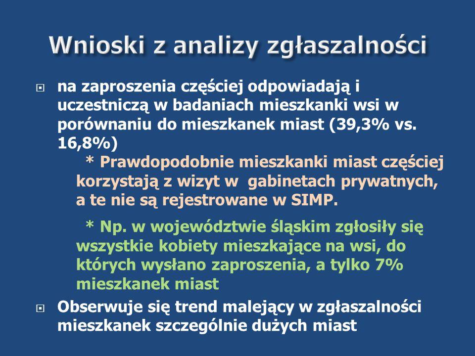 Wnioski z analizy zgłaszalności