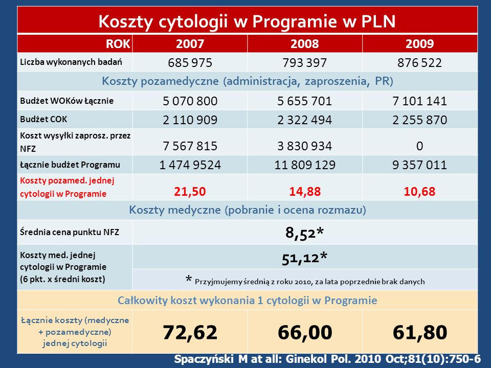 Koszty cytologii w Programie w PLN