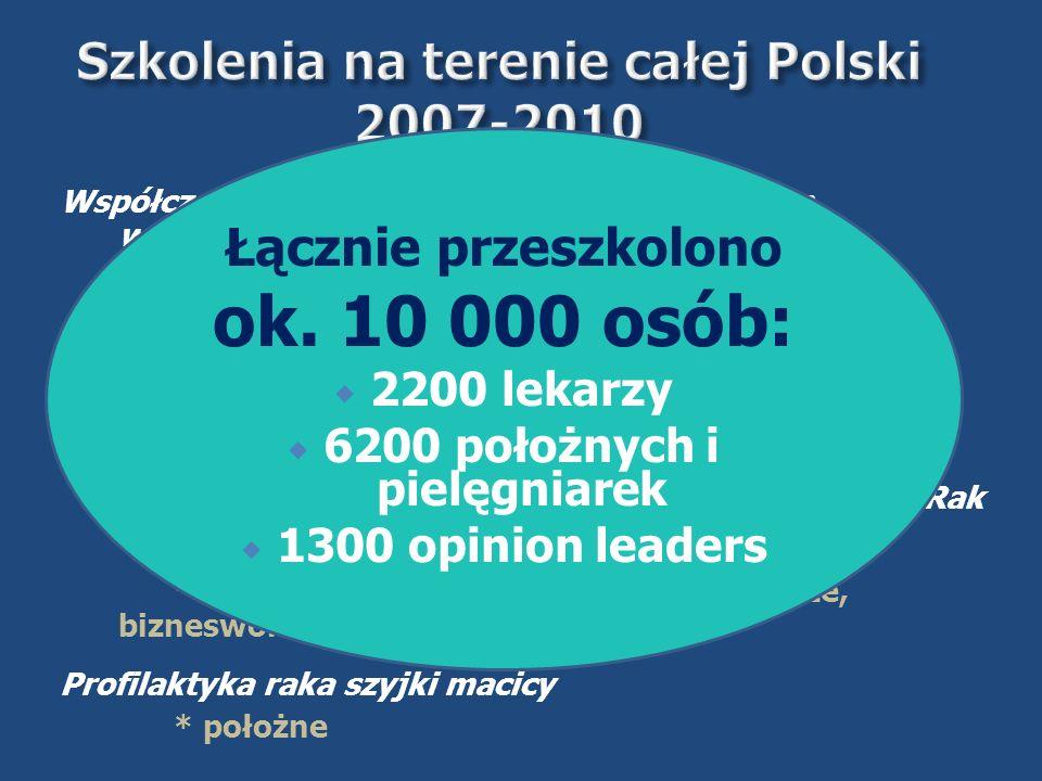 Szkolenia na terenie całej Polski 2007-2010