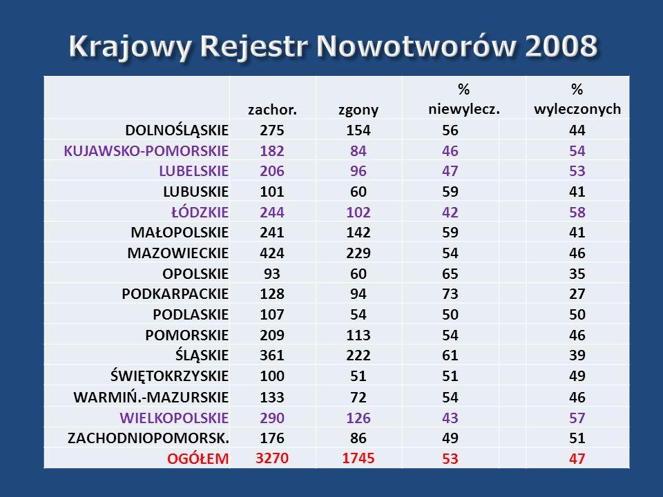 Krajowy Rejestr Nowotworów 2008