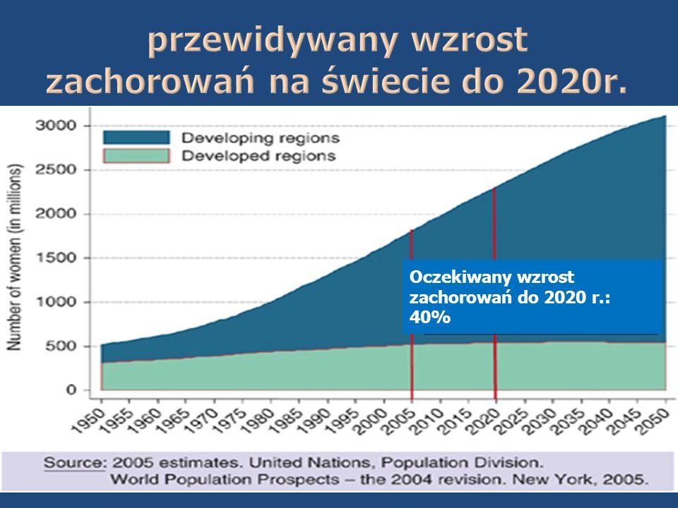 przewidywany wzrost zachorowań na świecie do 2020r.