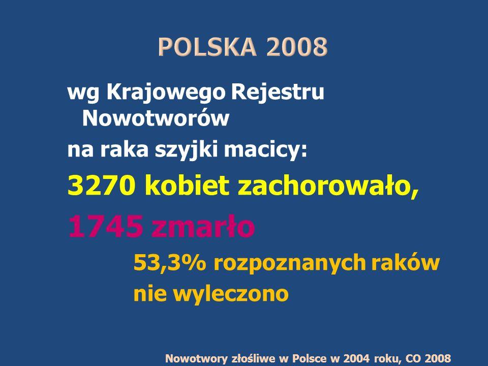 1745 zmarło 3270 kobiet zachorowało, POLSKA 2008