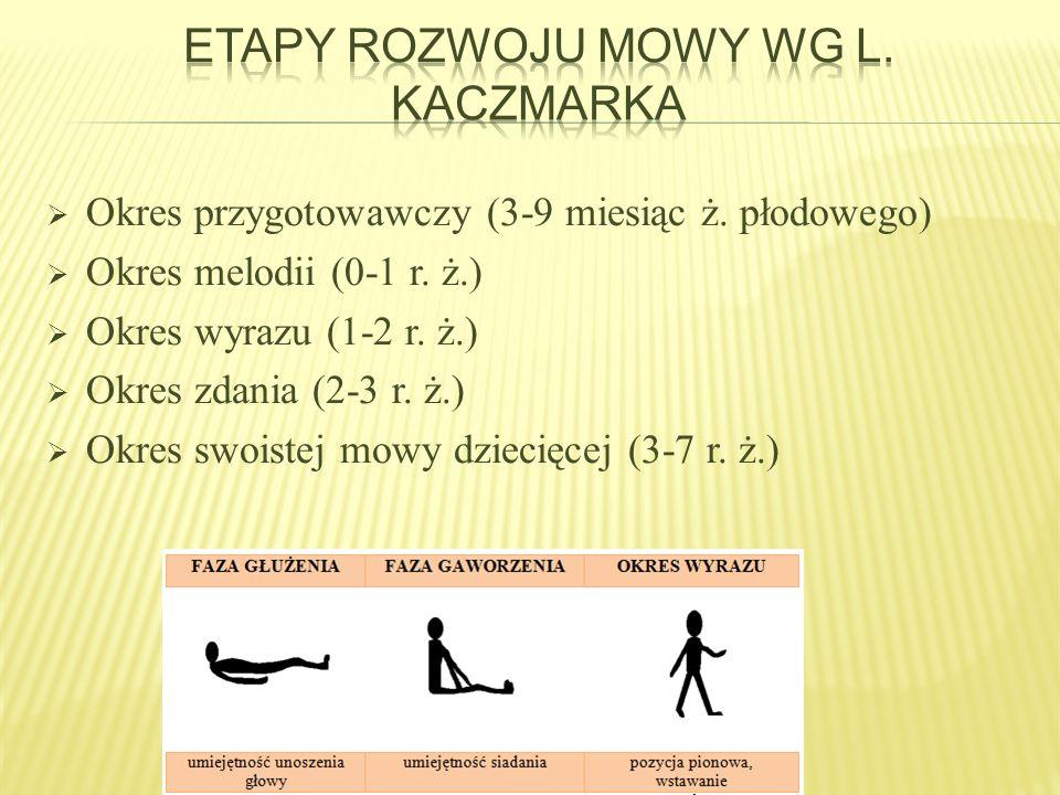 Etapy rozwoju mowy wg L. Kaczmarka