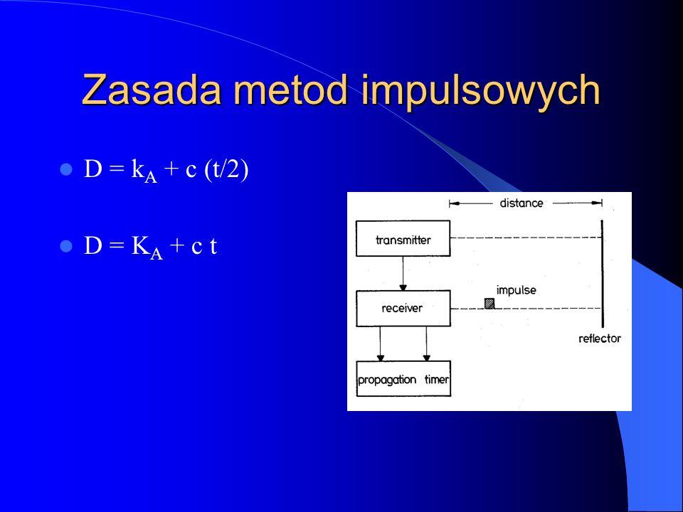 Zasada metod impulsowych