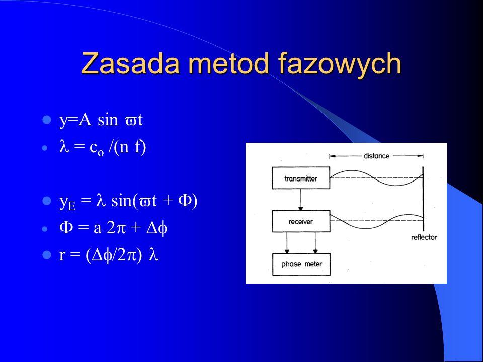 Zasada metod fazowych y=A sin vt l = co /(n f) yE = l sin(vt + F)