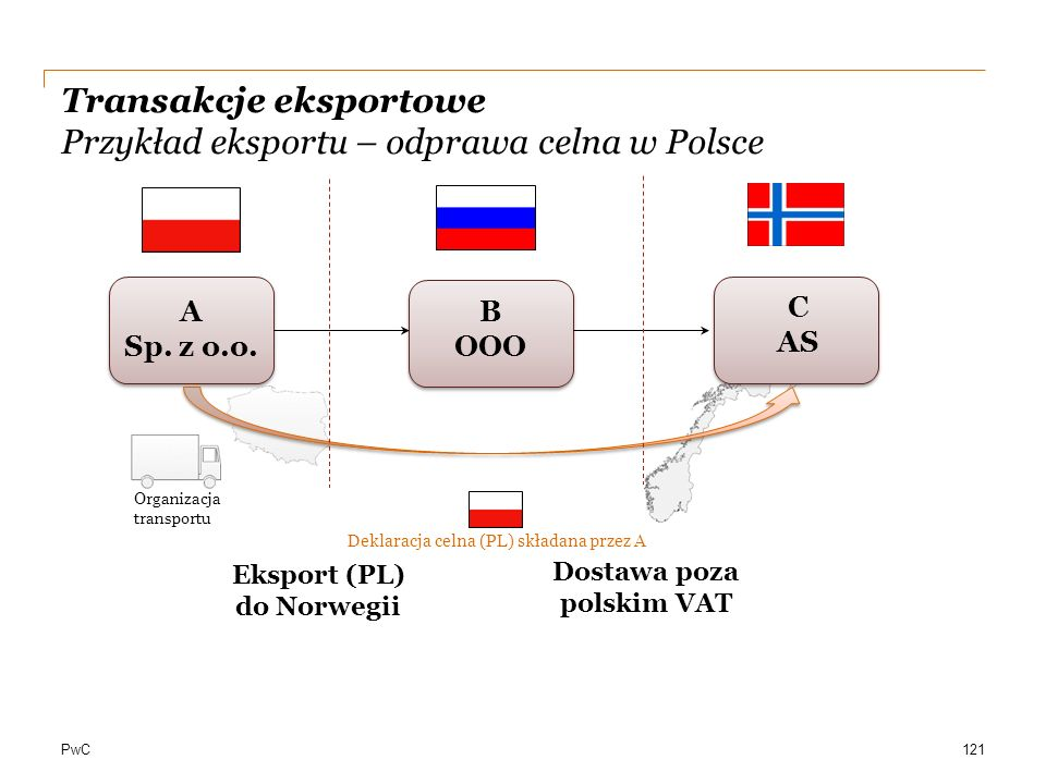 Transakcje eksportowe Przykład eksportu – odprawa celna w Polsce